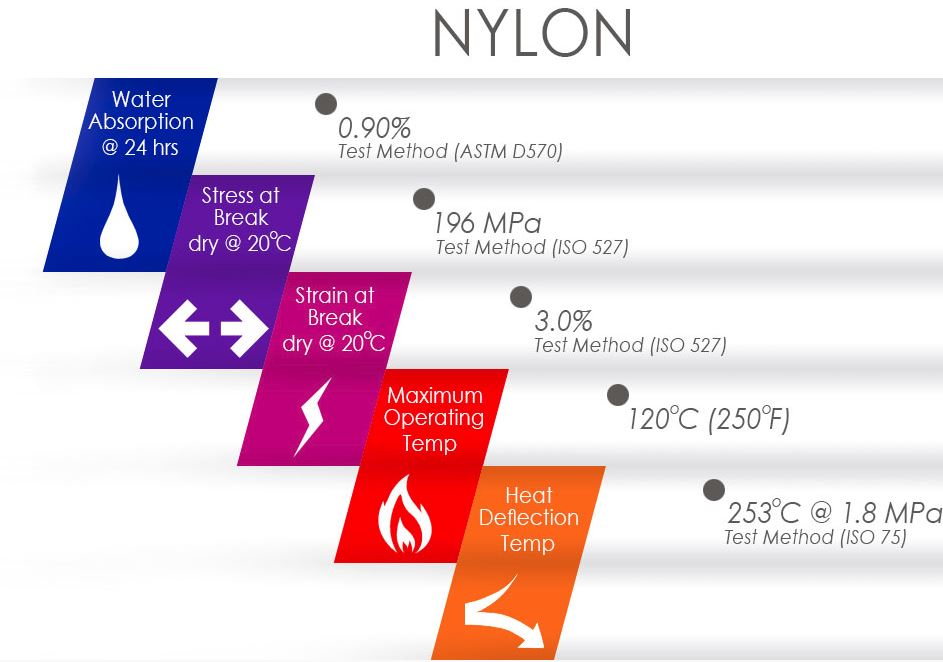 Nylon Thermoplastics   KB Delta