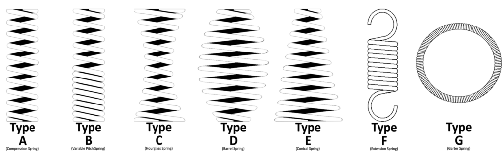 Our Types of Compression Springs - KB Delta