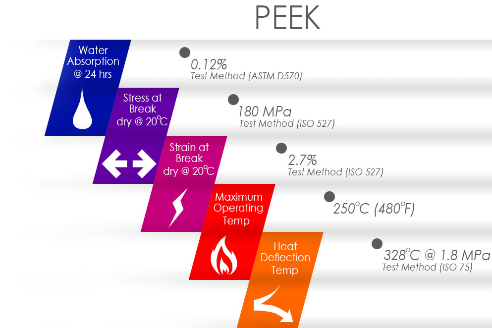 PEEK Compressor Valve Plate Properties | KB Delta