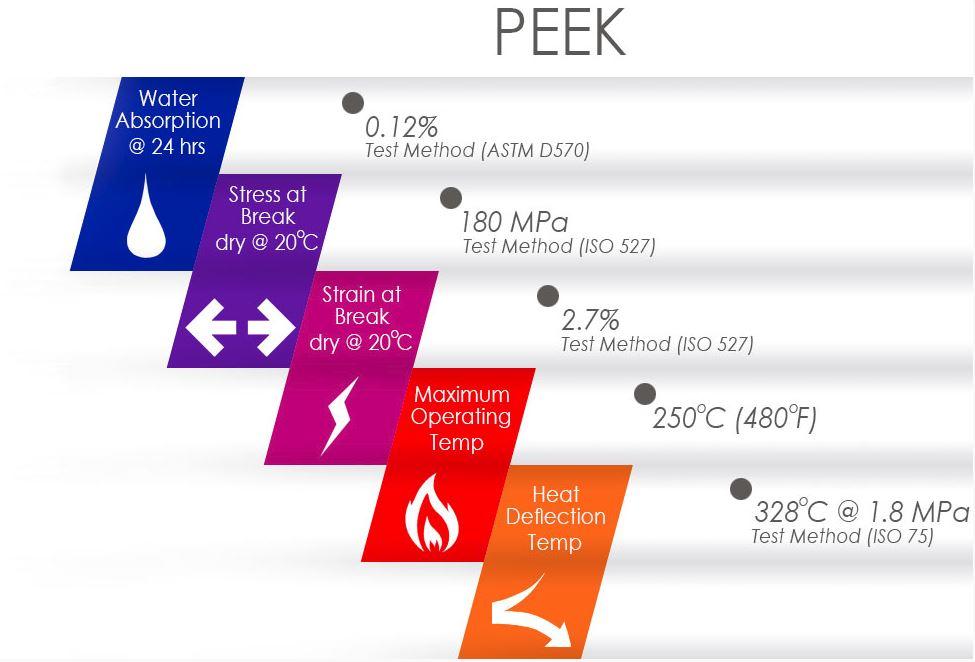PEEK Thermoplastics | KB Delta